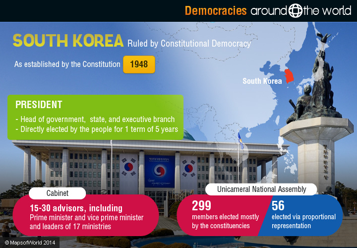 democracy in government of republic of korea Korea regained its independence following japan's surrender to the us in 1945  after world war ii, a democratic-based government (republic of korea, rok).