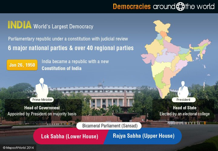 india the biggest democracy on the But don't laugh and look away – this is the state of the free press in what we like to fondly call the world's largest democracy: india the narendra modi government is injurious to the media.