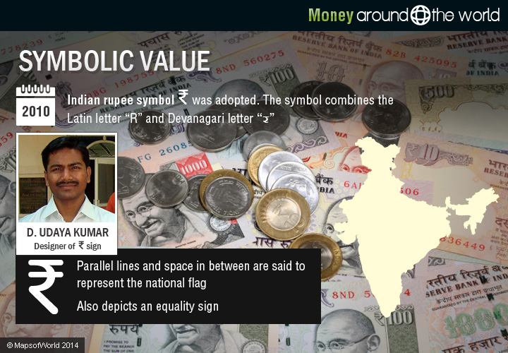Indian Rupee Symbol Around The World