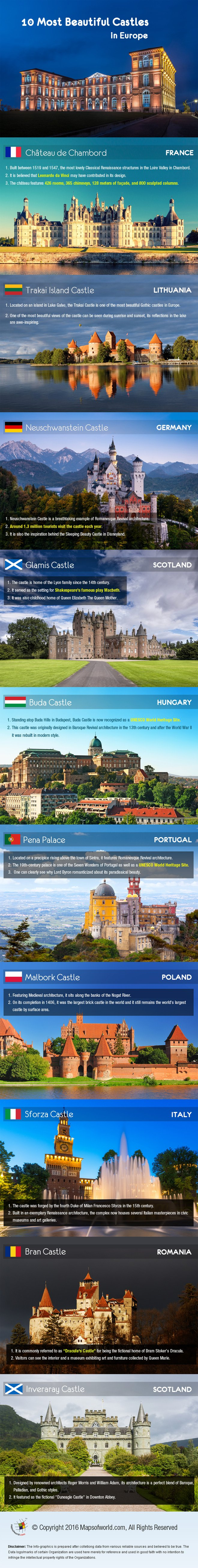 Infographic on 10 Most Beautiful Castles in Europe