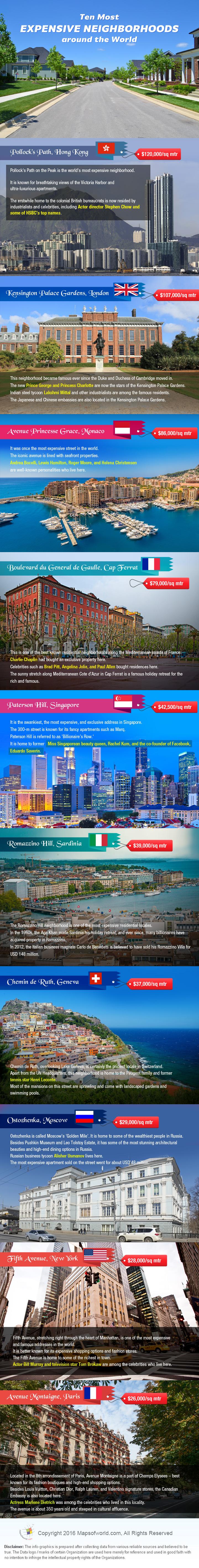 Ten Most Expensive Neighborhoods around the World