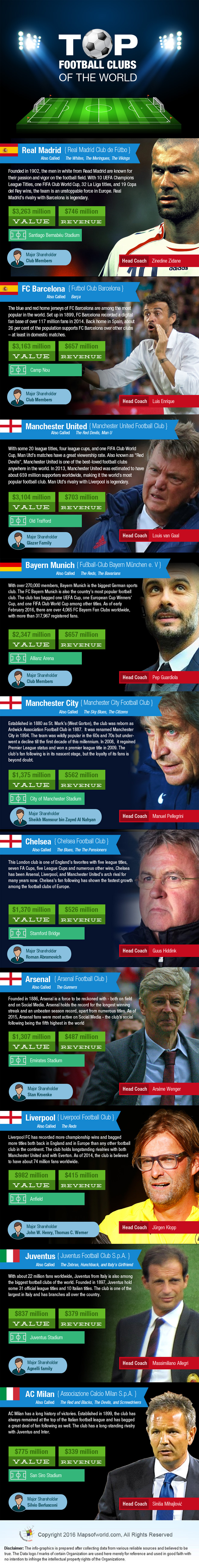 infographic on Top Football Clubs in the World