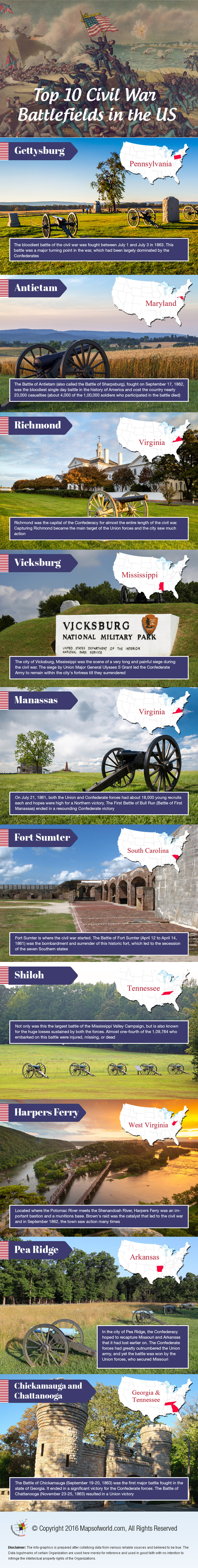 Infographic on Top 10 Civil War Battlefields in the US