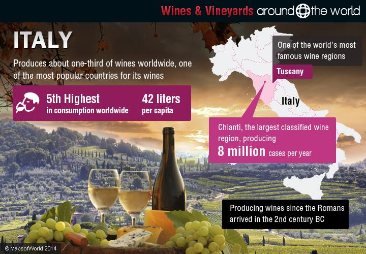 Register for Italian Wines from Various Regions