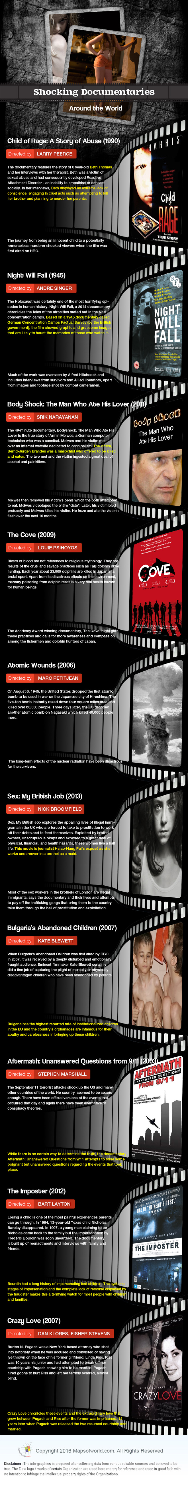 Infographic on Just Shocking Documentaries