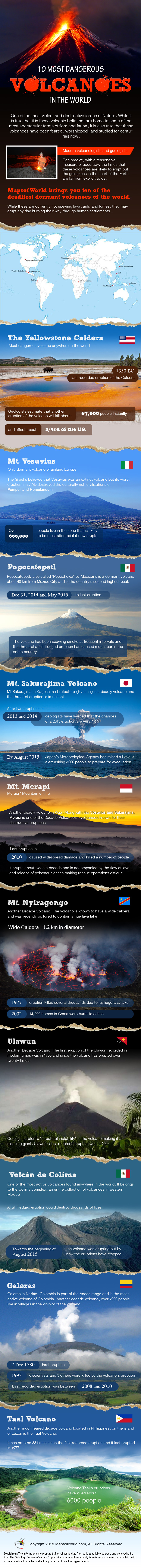 Infographics on Most Dangerous Volcanoes Around the World