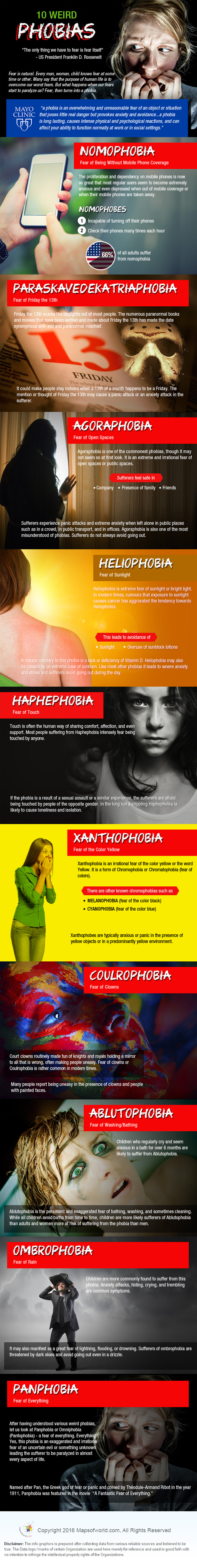 Infographic on top ten phobia