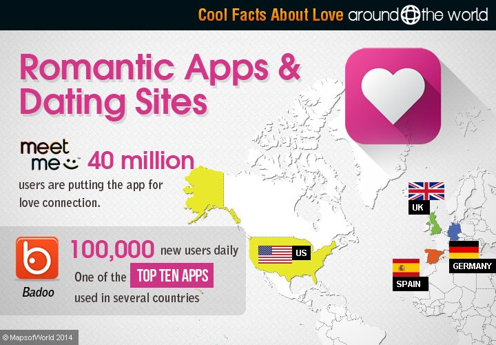 Interesting facts about dating websites