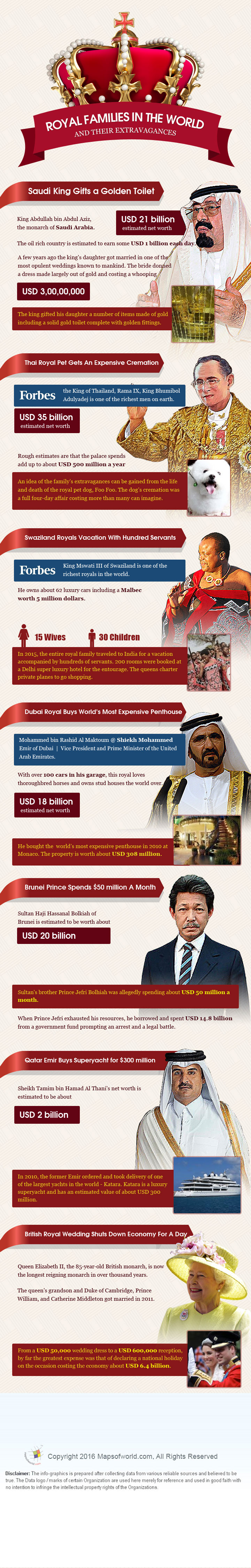 Royal Families in the World and Their Extravagance infographic