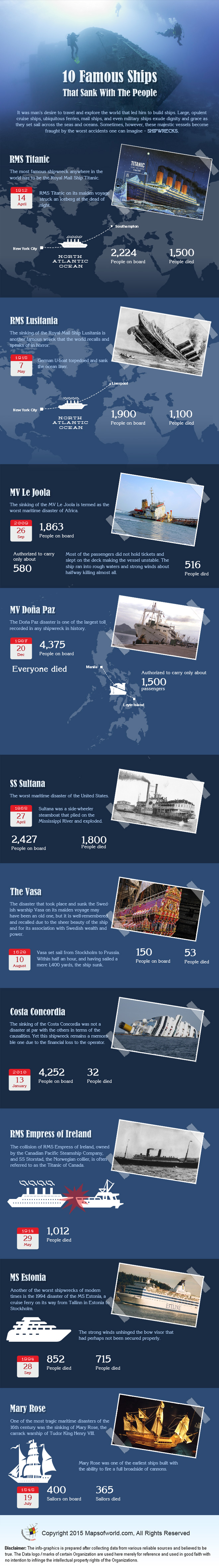 Infographics on Ten Famous Ships That Sank With The People
