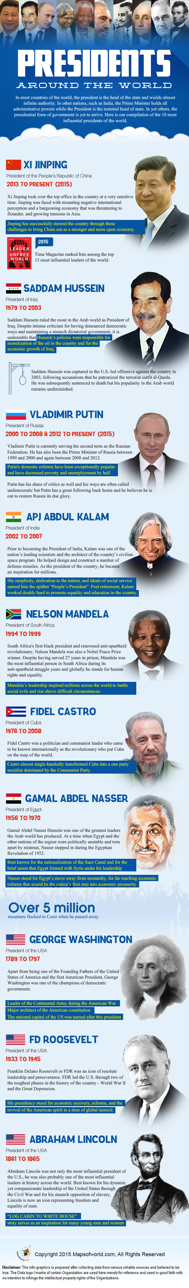 Infographics on Ten Most Influential Presidents of the World