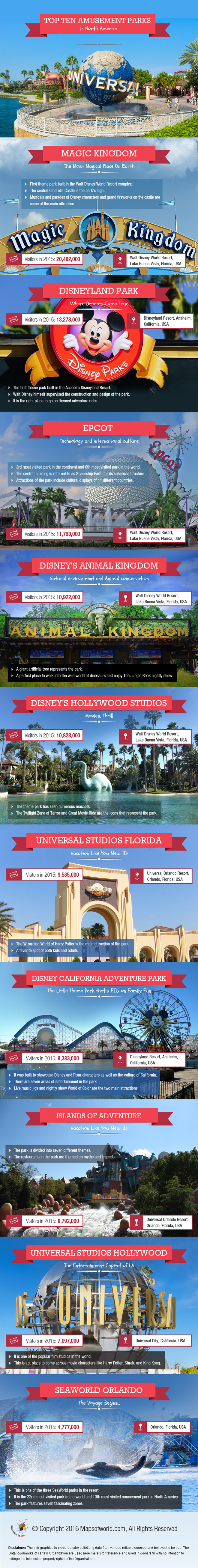 Top Infographic on Ten Amusement Parks in North America