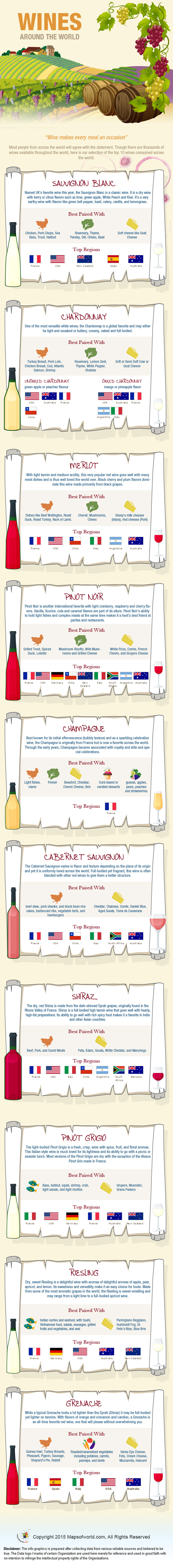 Infographics on Top 10 Favorite Wines