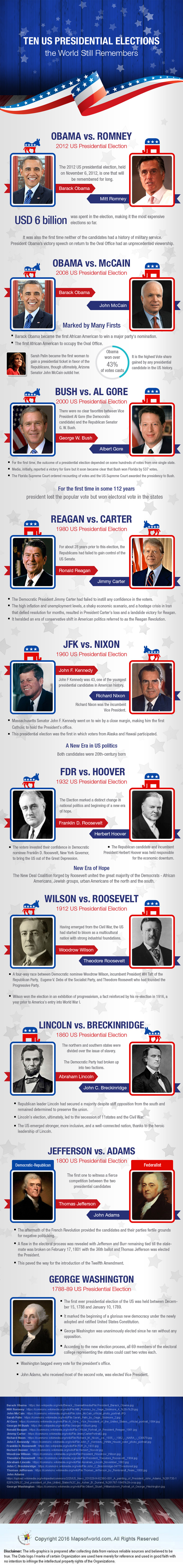 Ten US Presidential Elections the World Still Remembers infographic