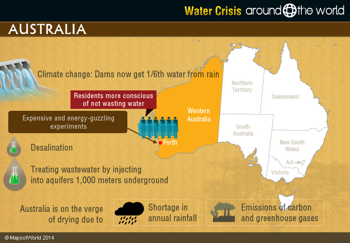 what is the australian government doing about water scarcity