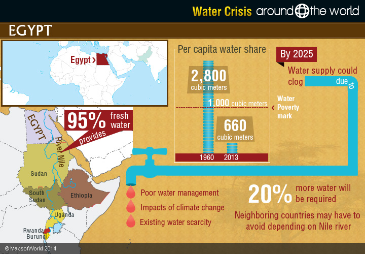 Overuse of technology