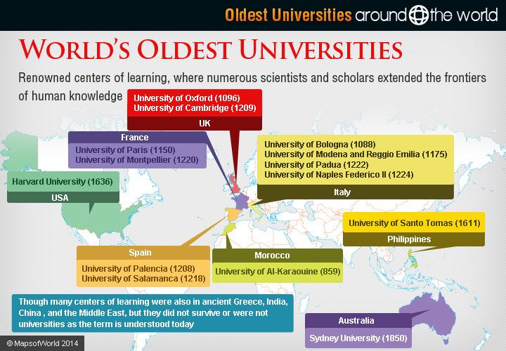 Oldest Universities Around The World Around The World