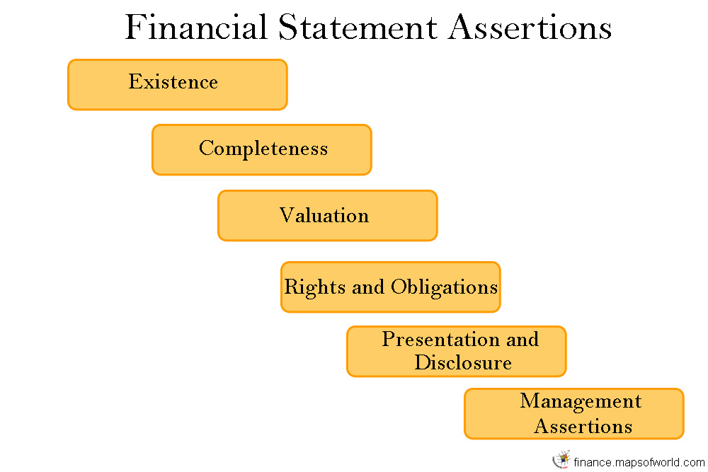 Financial Statement Assertions  What Are Financial Statement