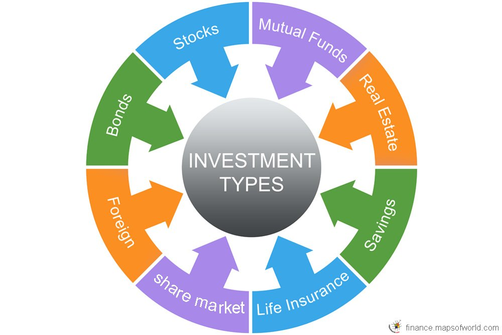 Types of Investment