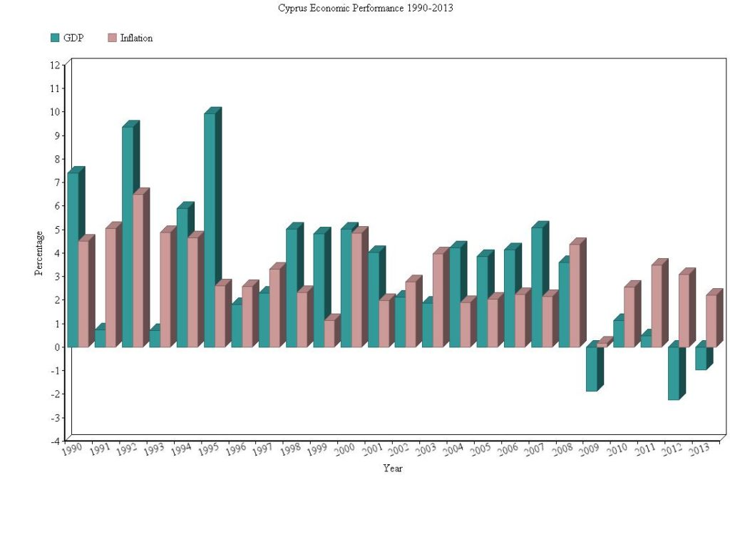 Cyprus Economic Performance GDP Inflation Graph 1990-2013