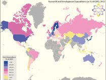 Which countries spend the most of their GDP on Research and Development