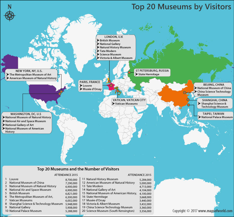 Get to Know the Top 20 Museums by Attendance