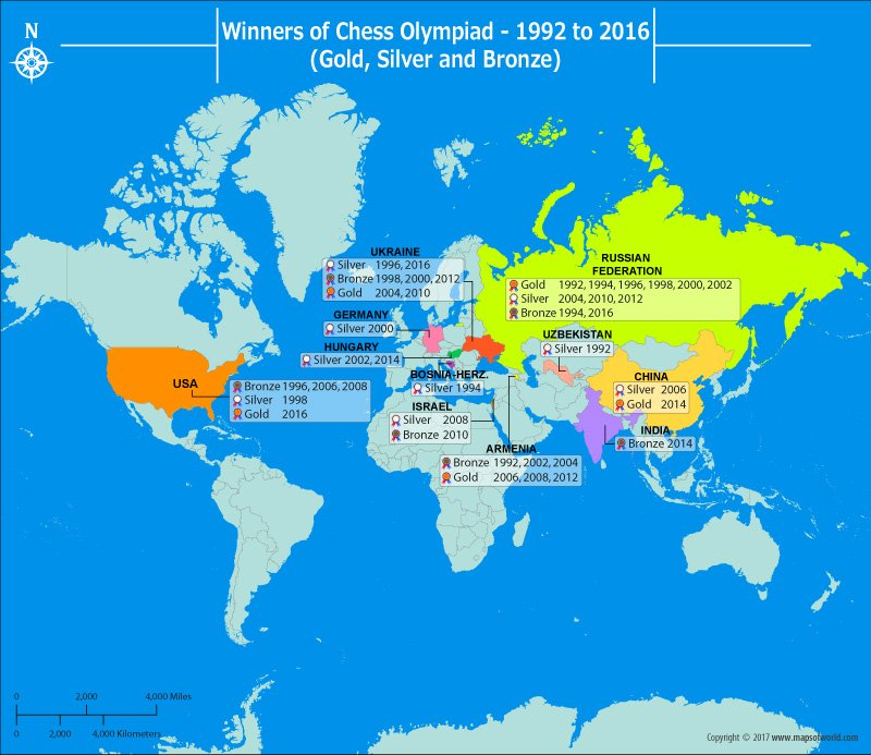 Get to Know the Winners of the Chess Olympiad from 1992 to 2016