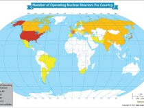Countries With the Most Nuclear Reactors in Operation; USA at the Top