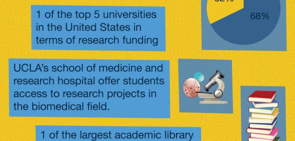 ucla-infographic